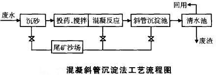 混凝斜管沉淀法工艺流程介绍